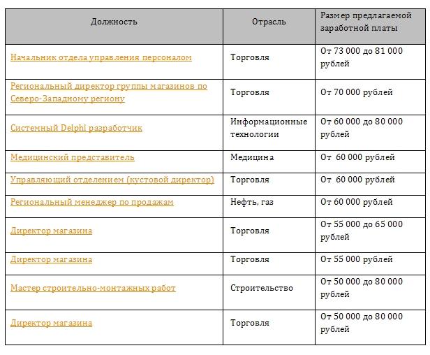 ТОП-10 самых высокооплачиваемых вакансий за март 2014 года в Мурманске