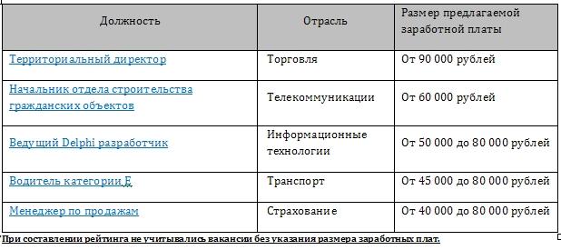 ТОП-5 самых высокооплачиваемых вакансий за сентябрь 2013 года в Мурманске