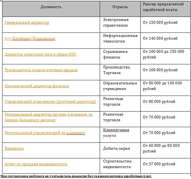 Рейтинг самых высокооплачиваемых вакансий в Мурманске в июле 2014 года