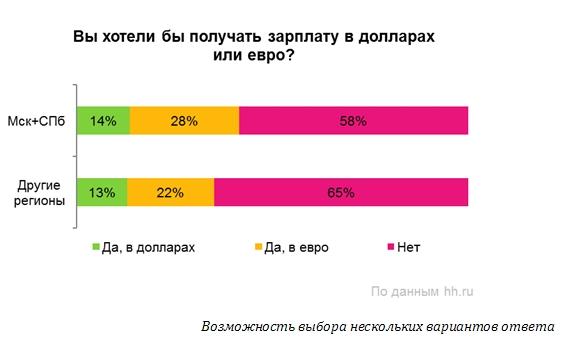 В Мурманской области желающих получать зарплату в иностранной валюте больше с каждым годом!