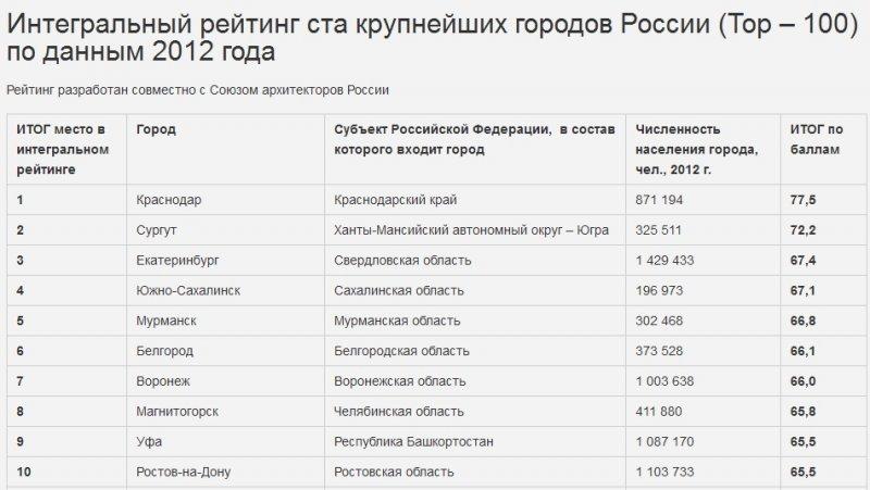 Интегральный рейтинг ста крупнейших городов России (Top – 100) по данным 2012 года