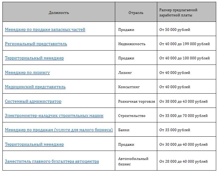 ТОП-10 самых высокооплачиваемых вакансий в Мурманске в первой половине февраля 2014 года