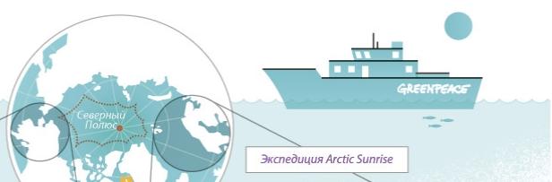 Arctic Sunrise — судно Гринпис ледового класса