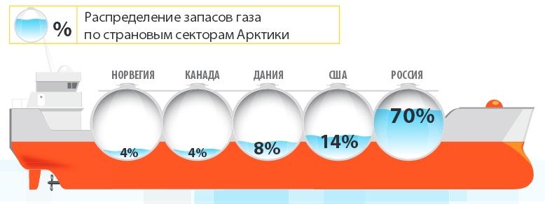 Распределение запасов газа по страновым секторам Арктики
