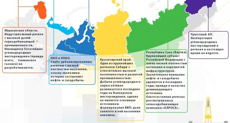 Базовые параметры для регионов арктической зоны