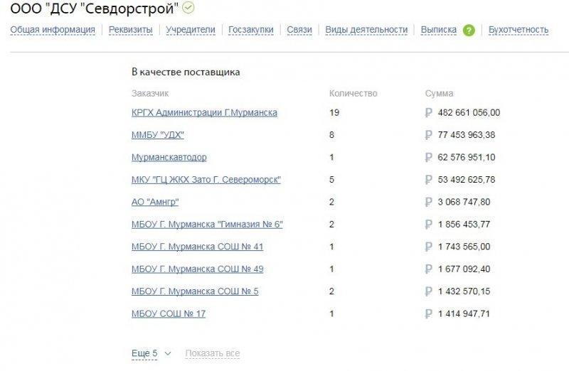 тендеры от Администрации города Мурманска и других предприятий