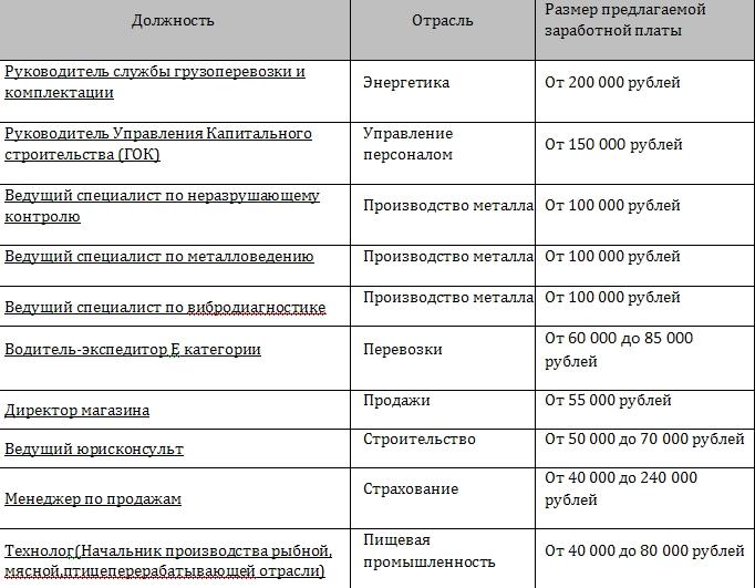 Рейтинг самых высокооплачиваемых вакансий в Мурманской области